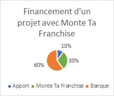 financement 10-30-60