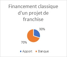 financement 30-70