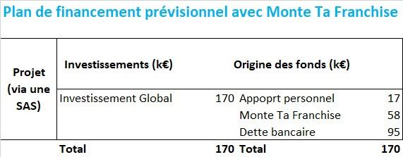 speedy financement MtF